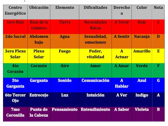Velon  Colores Significado